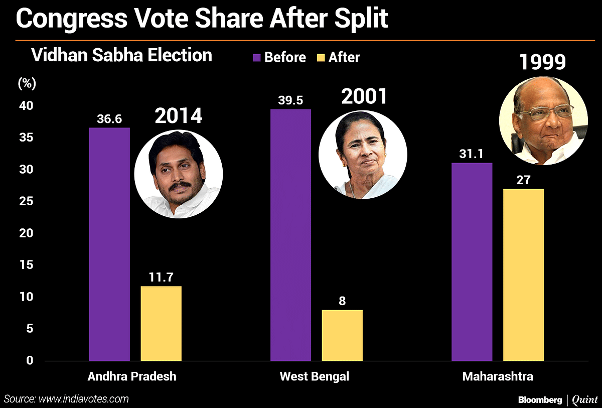 Why Rahul Gandhi Dumped The United Opposition Plan