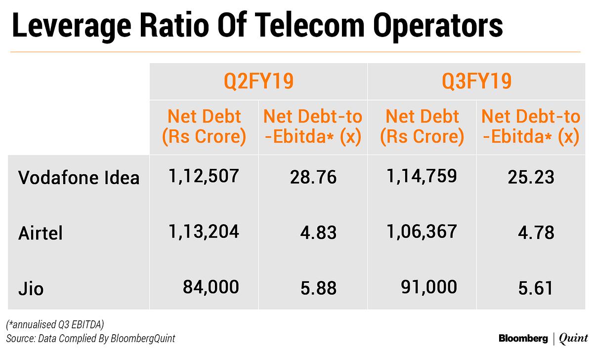 India's Bruised Telecom Operators Are Shedding Flab