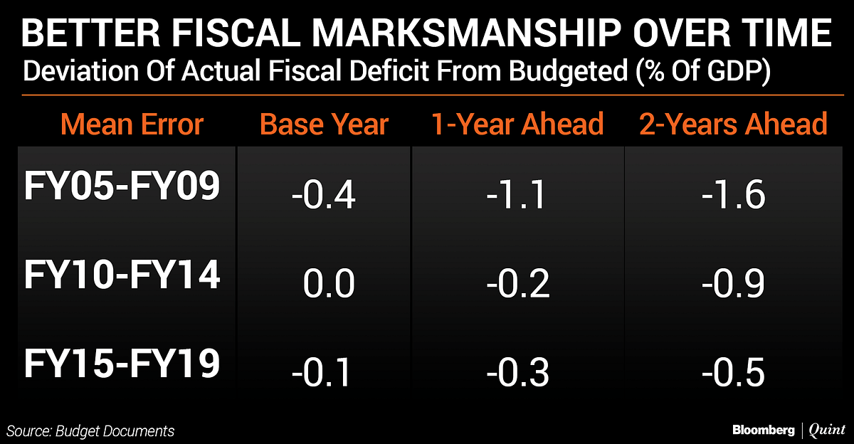 Budget 2019: Stimulus, Prudence, And Deficit Whack-A-Mole