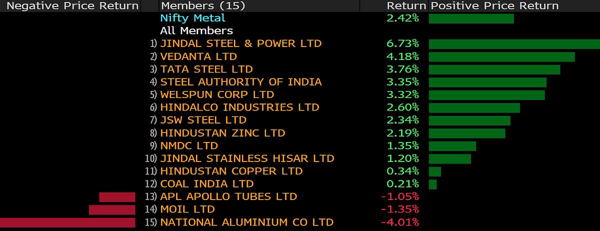 Sensex Halts Worst Losing Streak Since 2011