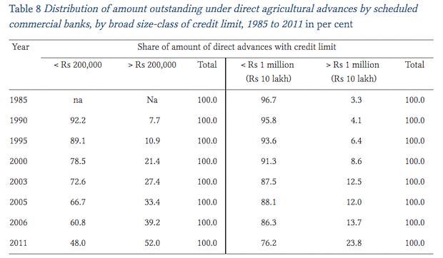 """Sources: Economic Survey, 2014-15 and <a href=""""http://www.ras.org.in/bank_credit_to_agriculture_in_india_in_the_2000s"""">Review of Agrarian Studies, Feb-Jun 2014</a>)"""