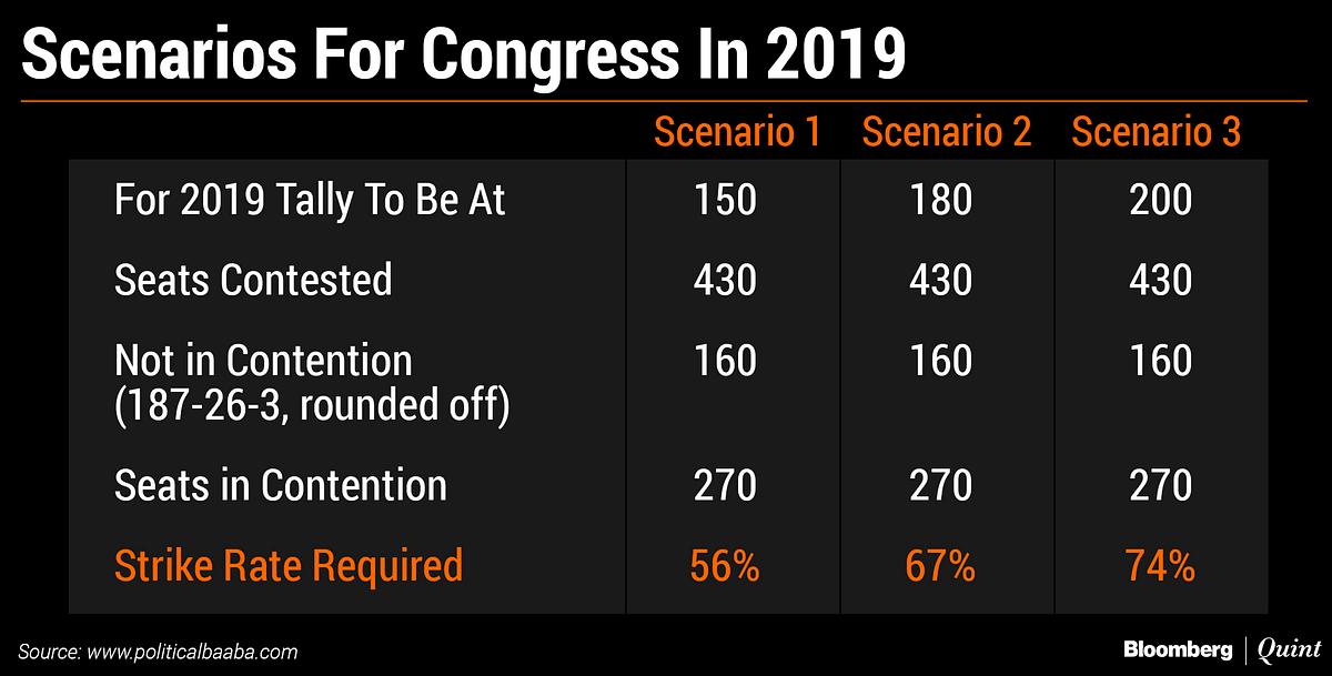Elections 2019: The Steep Climb That Rahul And Priyanka Gandhi Face