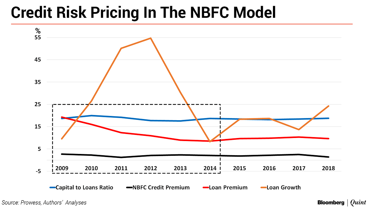 Don't Ignore The Credit Risk In NBFCs