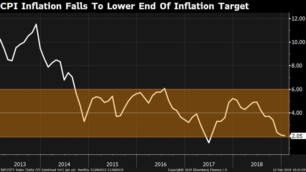 CPI Inflation Eases Further To 2% On Falling Food Prices