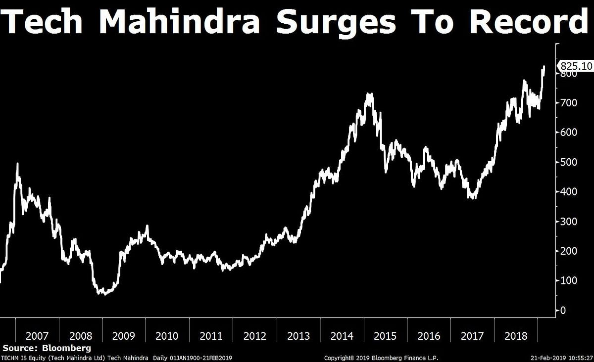 Tech Mahindra Approves Rs 1,956-Crore Share Buyback