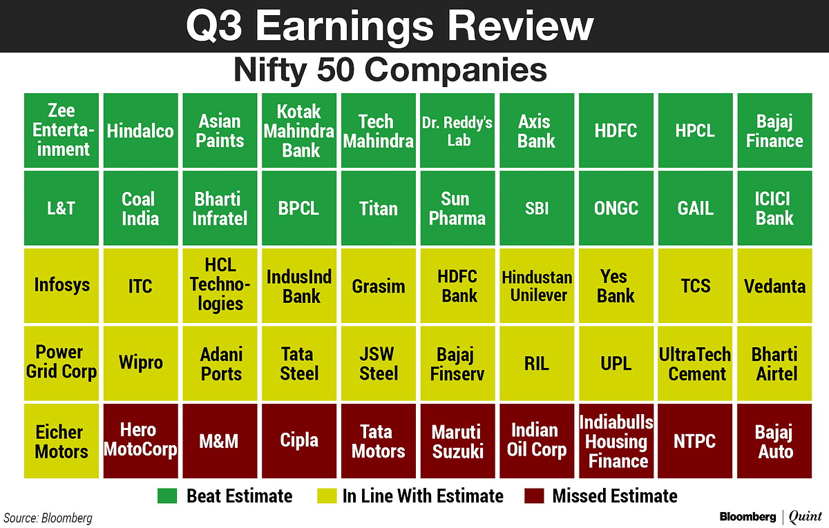 Q3 Earnings Review: Nifty Companies Missed Estimates Because Of This…
