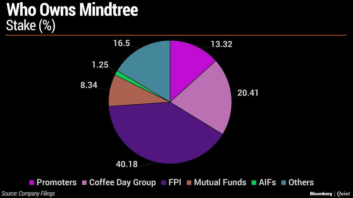 Mindtree Co-Founder Subroto Bagchi Returns To 'Save The Company'