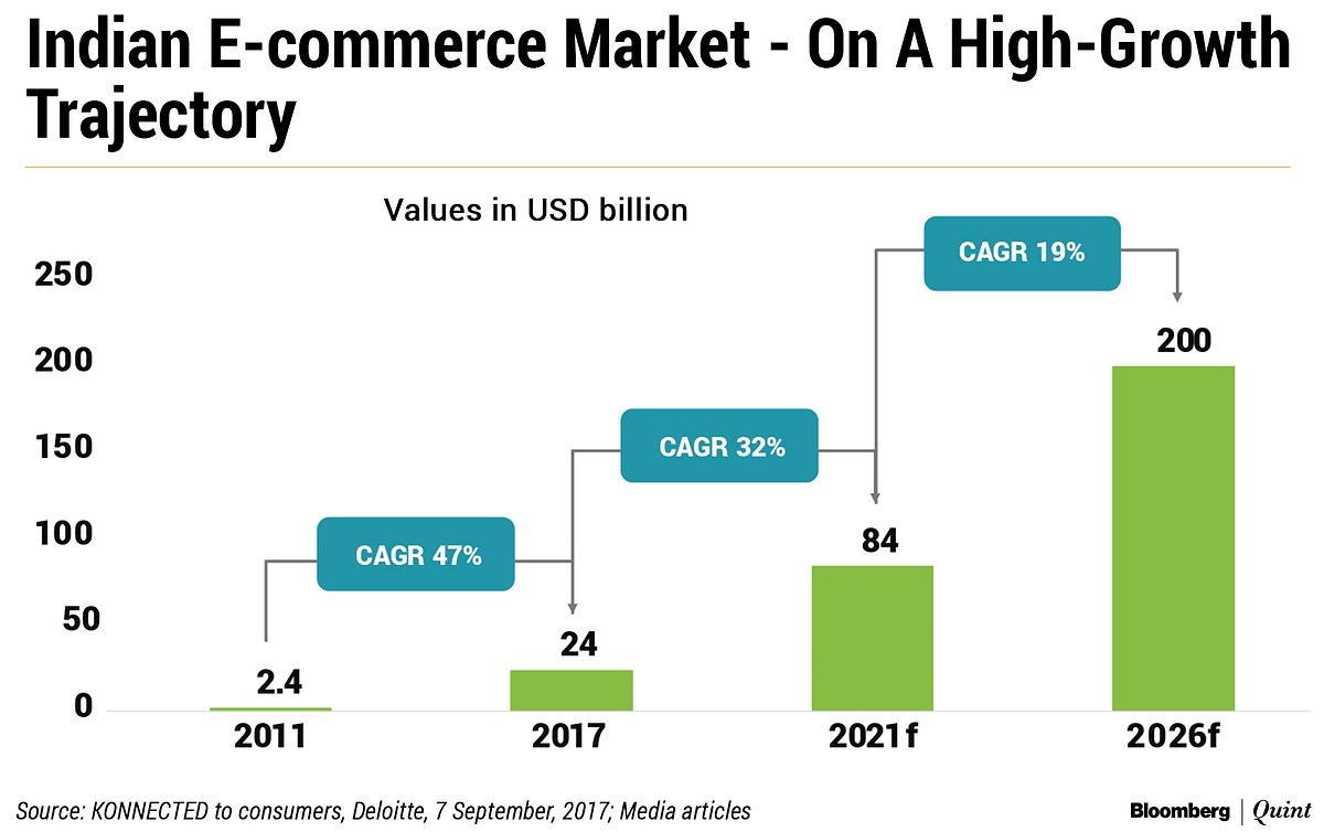 India's E-Commerce Market To Reach $84 Billion By 2021: Deloitte Report