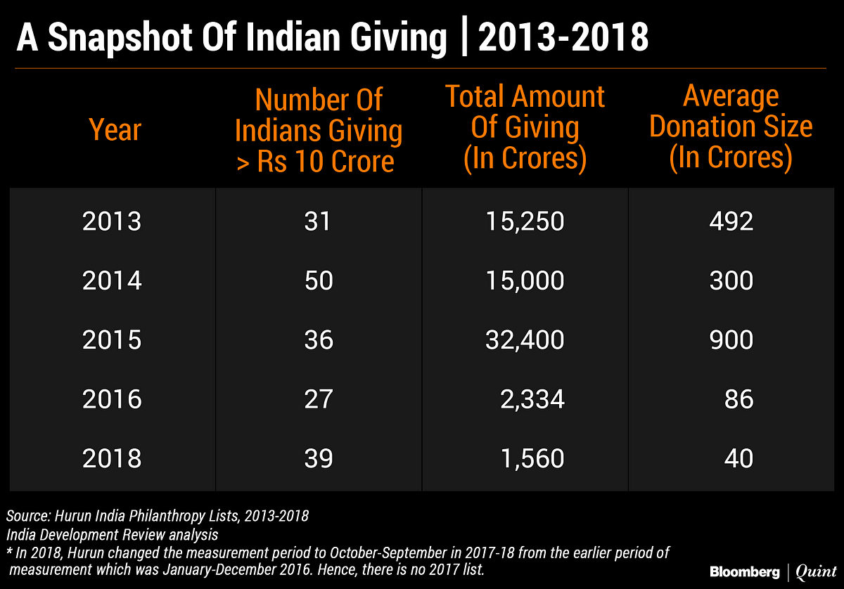 Philanthropy In India Is Growing: Fact Or Fiction?