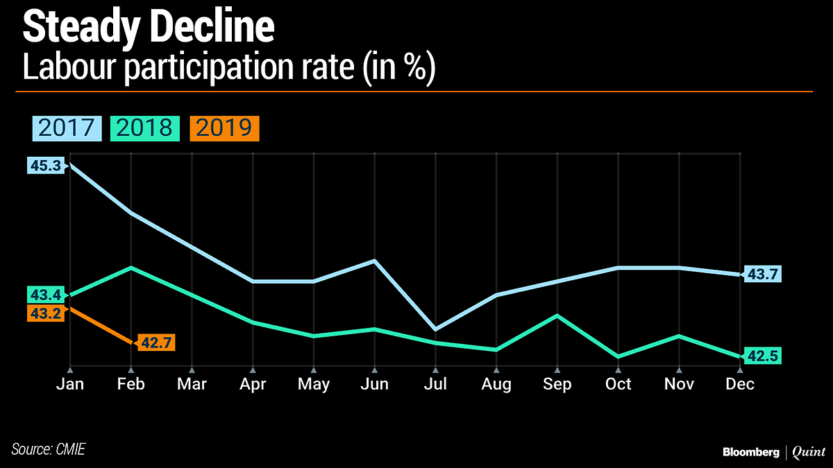 India's Employment Situation Is Distressing, Says CMIE