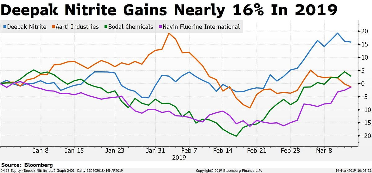 Why Deepak Nitrite's Stock Is Outperforming Peers This Year