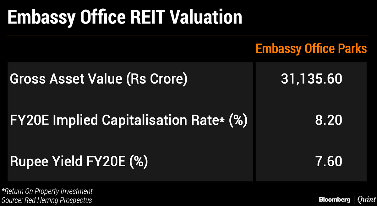 Embassy Office Parks REIT: Here's All You Need To Know