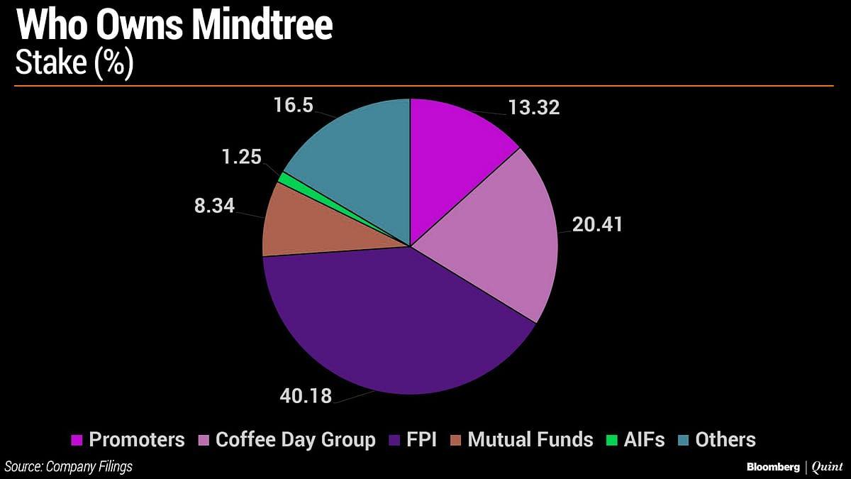 Mindtree Needs A White Knight To Replace Siddhartha, Co-Founder Ashok Soota Says