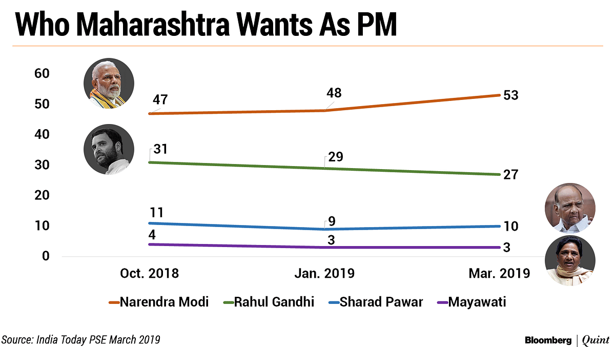 Elections 2019 'State Of Play':  Can BJP-Sena Retain The Erstwhile Congress Fortress?