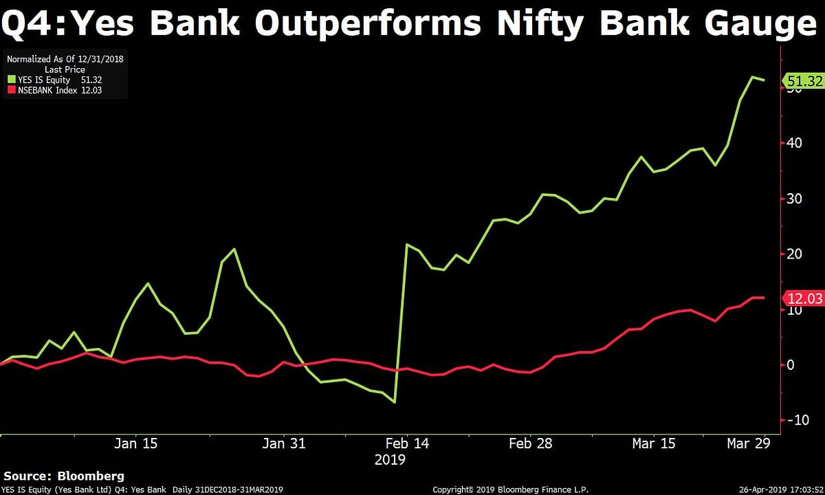 Q4 Results: Yes Bank Reports Rs 1,506-Crore Loss As Bad Loans, Provisions Surge