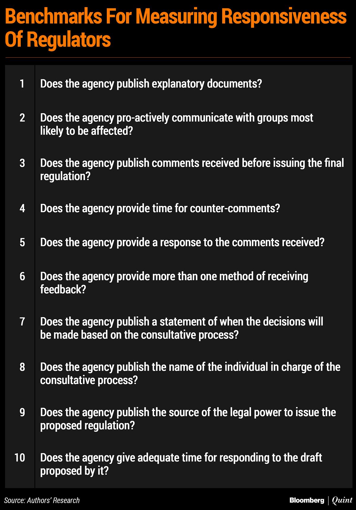 How Responsive Are India's Regulators?