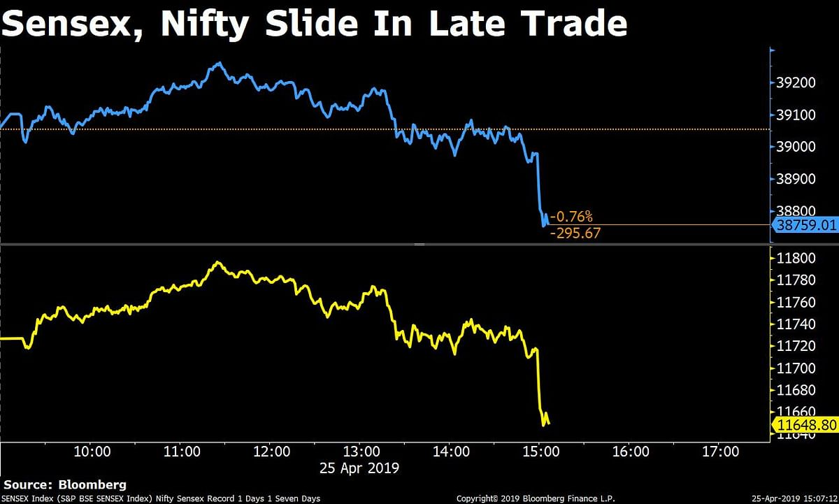 Sensex, Nifty Resume Decline After One-Day Spike