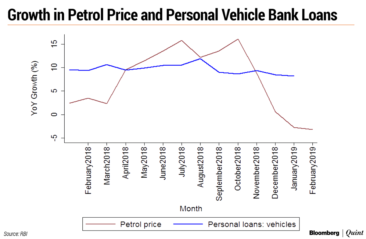What Drives Automobile Sales? It's Not Bank Credit, Says Research By RBI