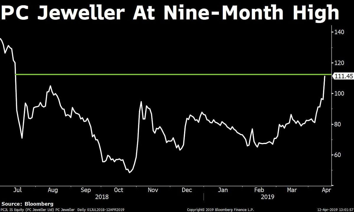 Sensex, Nifty Halt Longest Weekly Gaining Streak In Over A Year