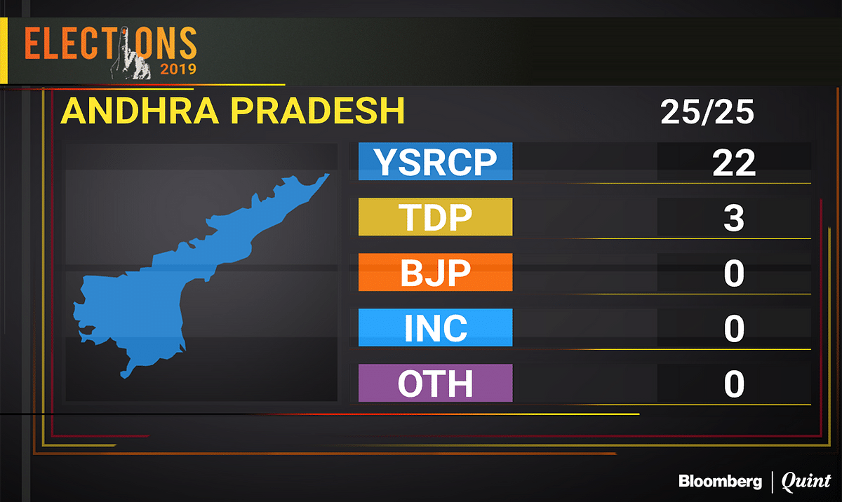Election Results 2019: Modi Wave Fails To Conquer South Barring Karnataka