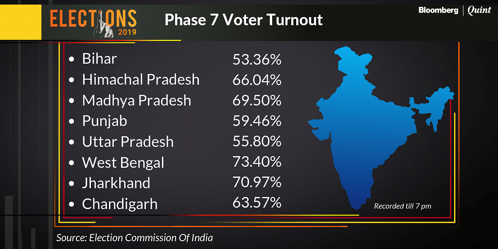 Election Phase 7: Voter Turnout Stands At 61.28% As Of 7 P.M.