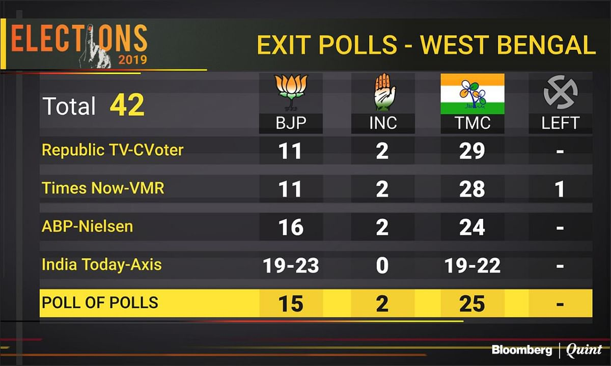 A look at what the exit polls are predicting about West Bengal Election Results 2019.