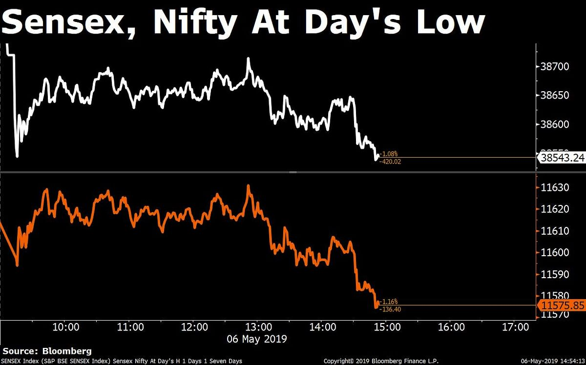 Sensex, Nifty Clock Biggest Single-Day Fall In Two Weeks