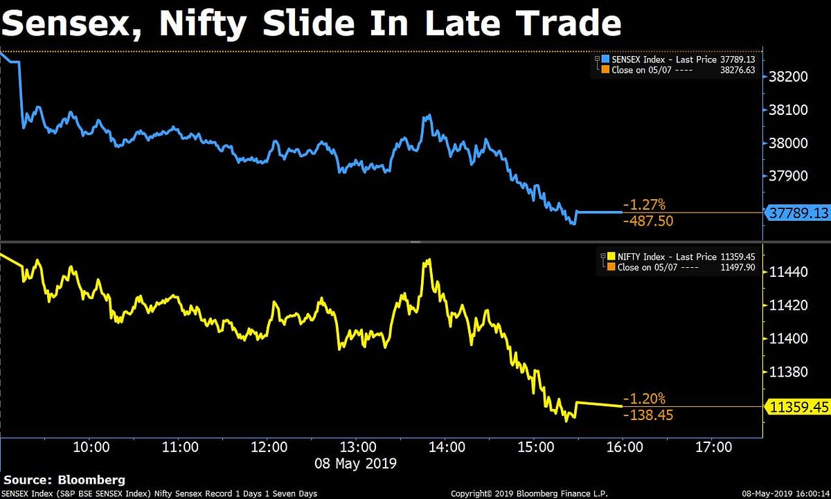 Sensex, Nifty Close Lower For Sixth Straight Session