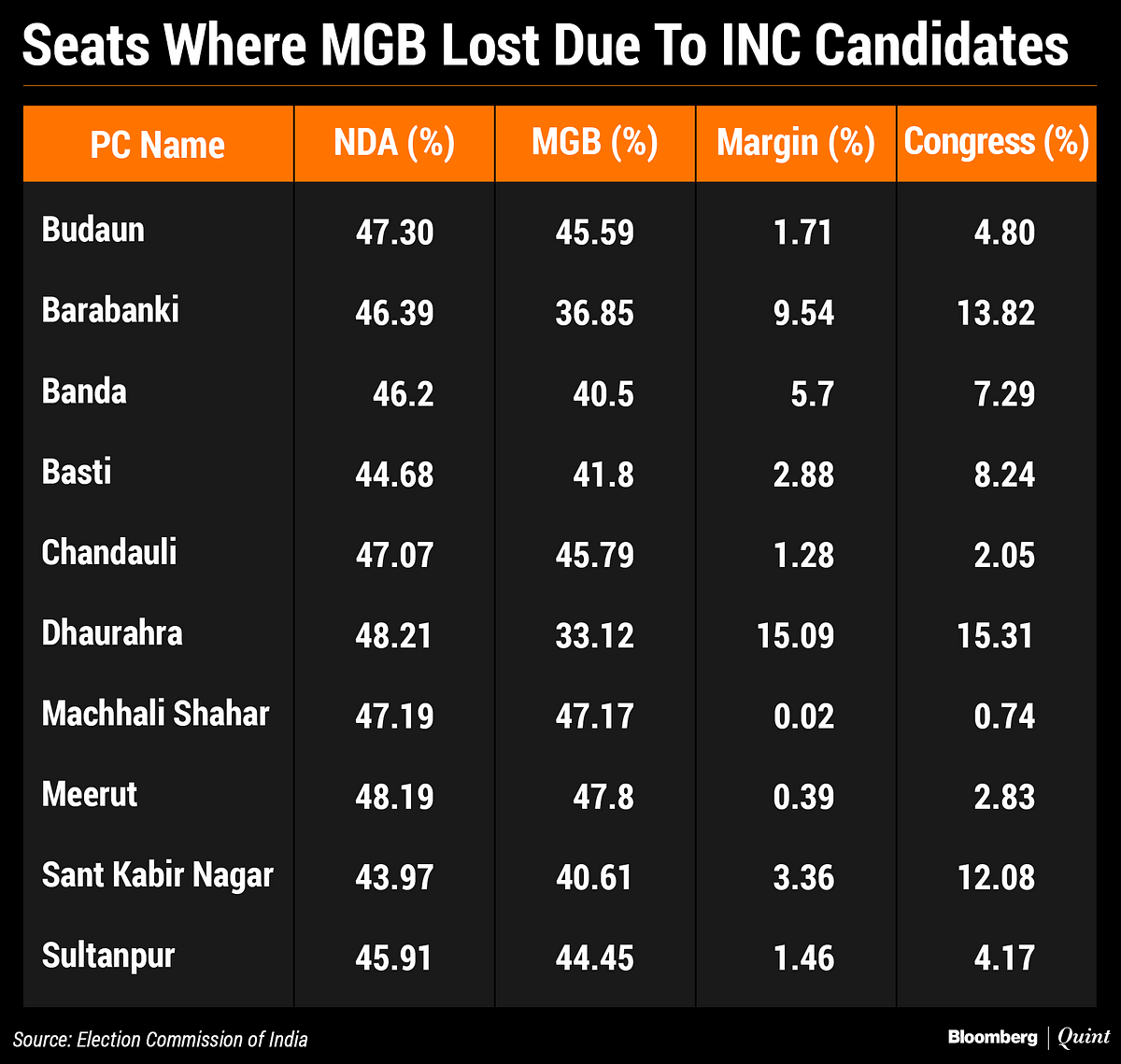 How BJP Trumped SP-BSP With  Congress' Help In Uttar Pradesh