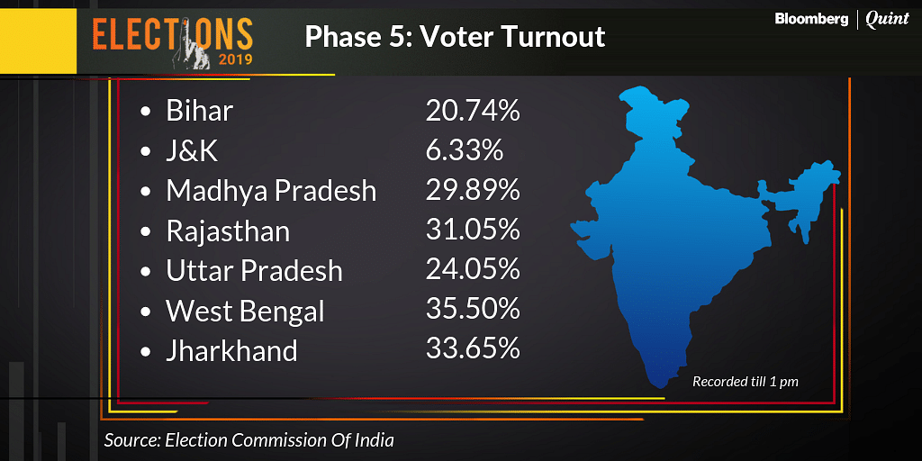 Election Phase 5 Live: Total Voter Turnout At 62.56%