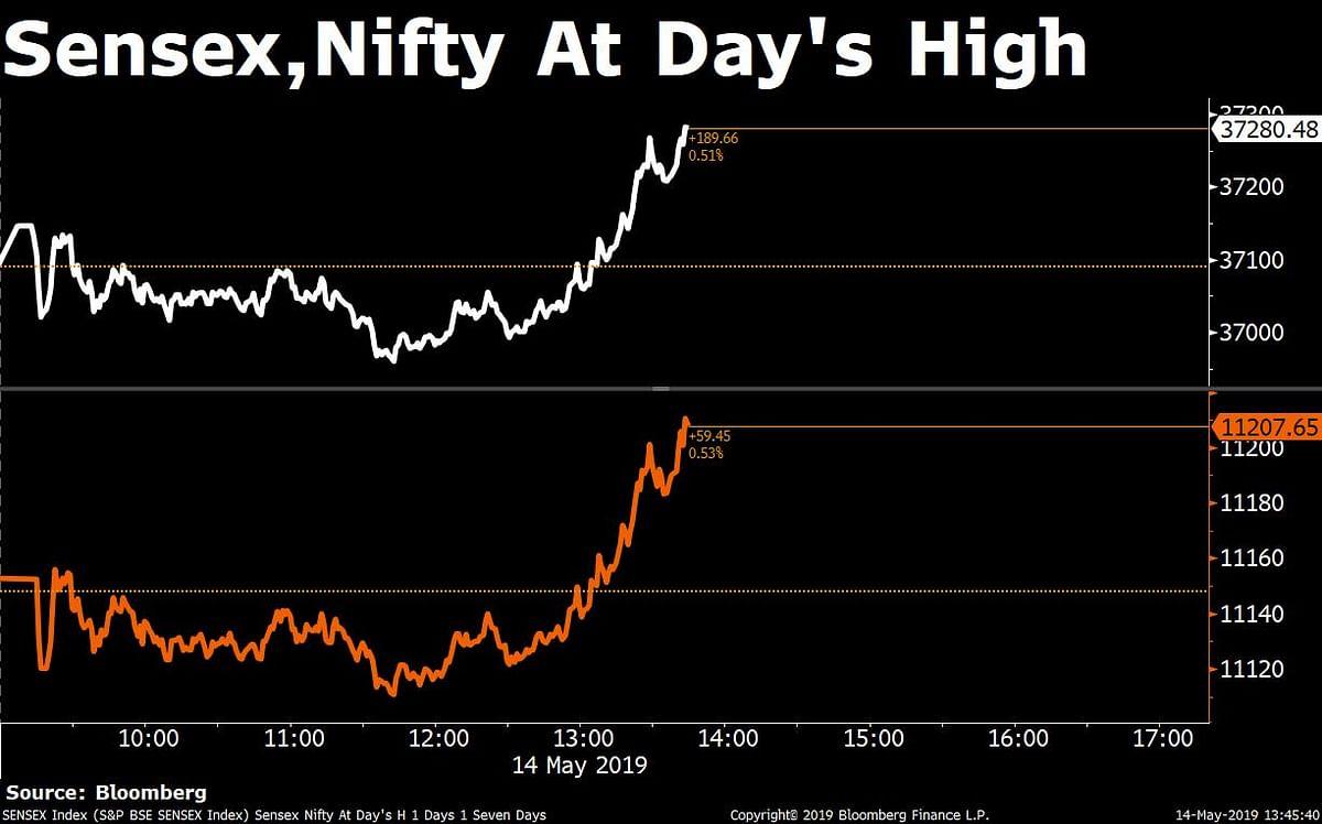 Sensex Ends 227 Points Higher; Nifty Halts Longest Losing Streak In Over Eight Years