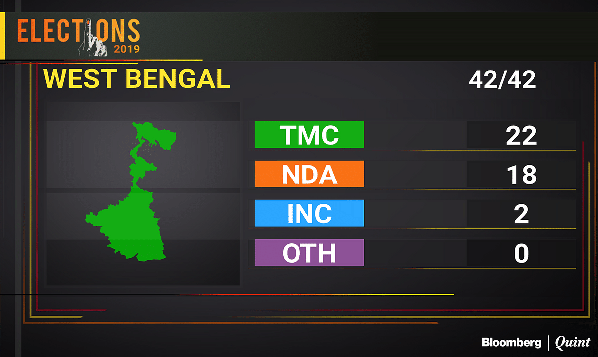 West Bengal Election Results 2019: BJP Still Going Neck And Neck Against TMC In West Bengal