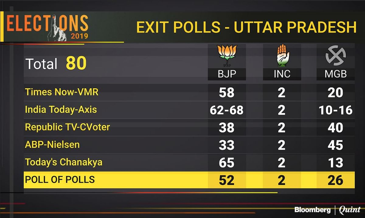 A look at what the exit polls are predicting about UP Election Results 2019.