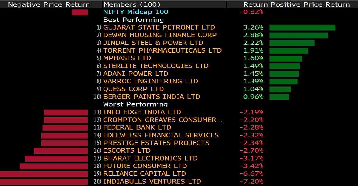 Sensex, Nifty Break Three-Day Winning Streak As Private Banks Drag