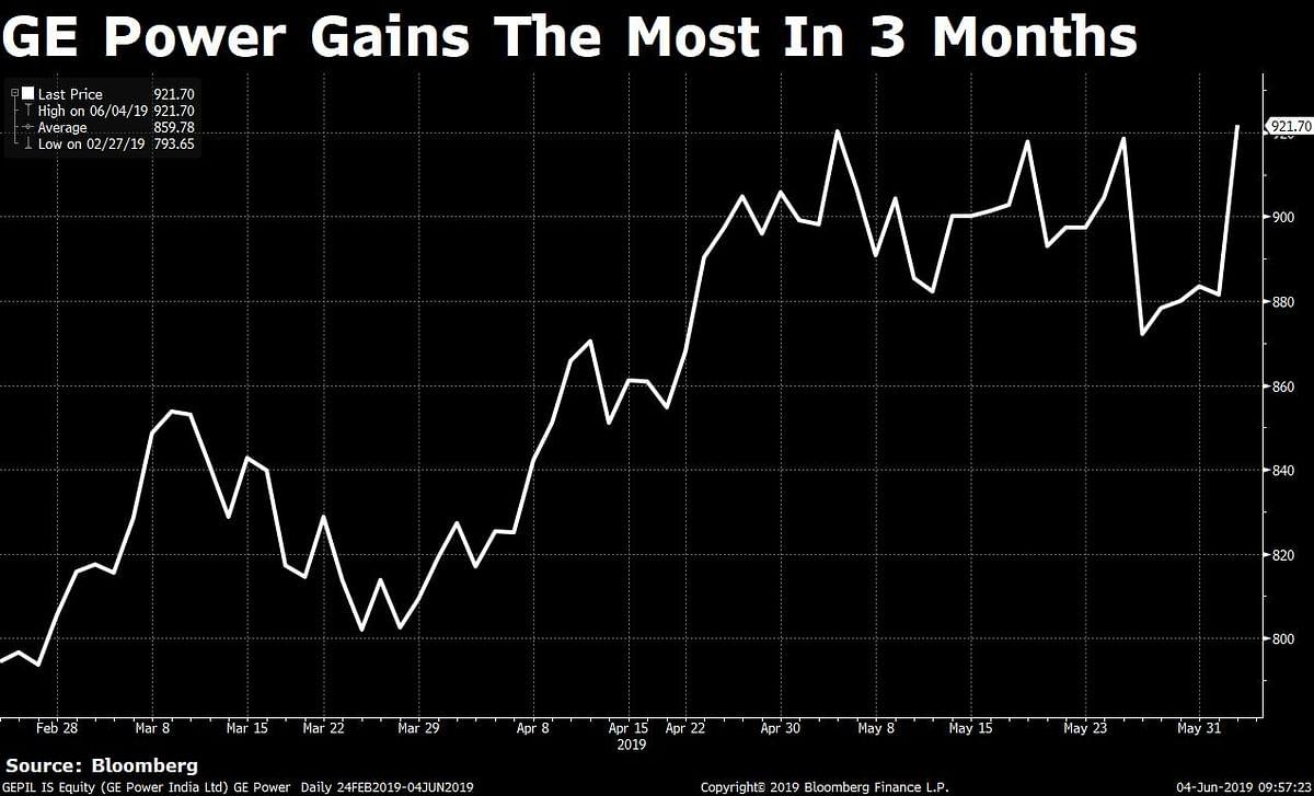 Stocks Radar: Essel Propack, GE Power, ICICI Bank, Jubilant Life Sciences, Wipro