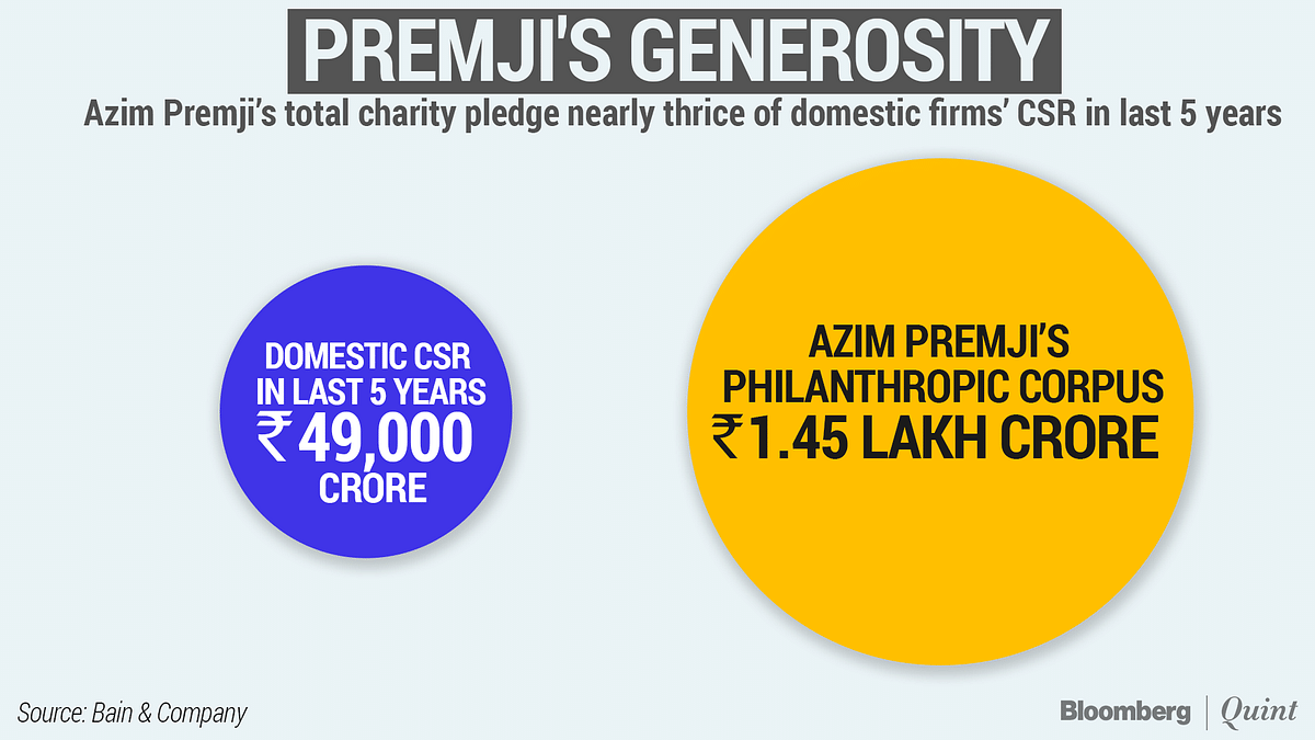 "<a href=""https://www.bloombergquint.com/business/the-joy-of-azim-premjis-givingin-numbers"">The Joy Of Azim Premji's Giving...In Numbers </a>"