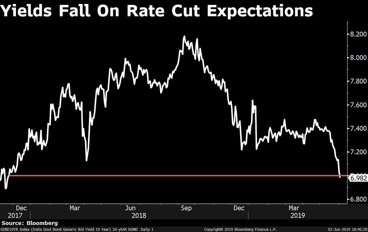 India's Benchmark Bond Yield Falls Below 7% On Rate Cut Expectations