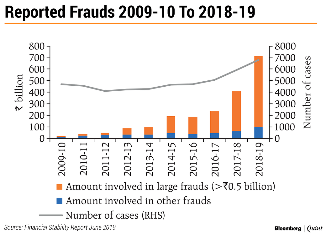 Rbi Financial Stability Report Bank Frauds On The Rise Due To Delayed Recognition