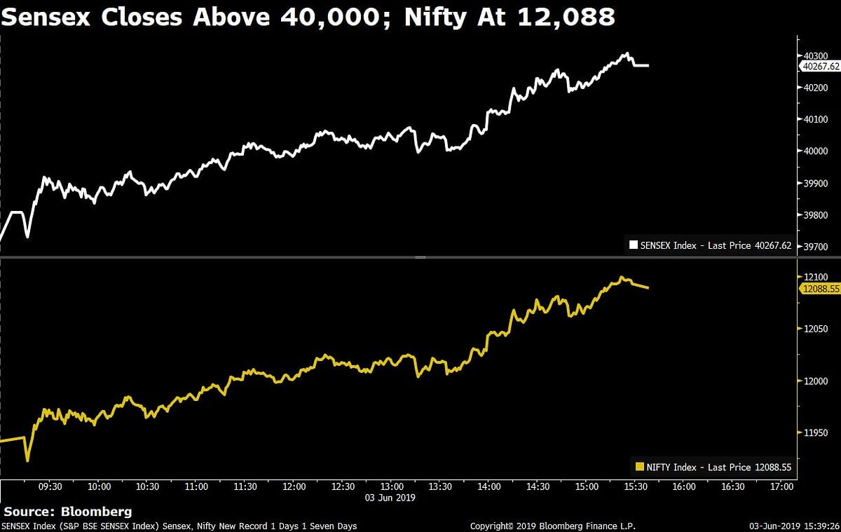 Sensex Closes Above 40,000, Nifty At 12,088 For First Time