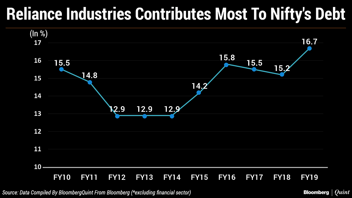 Reliance Industries Contributes The Most To Nifty's Debt