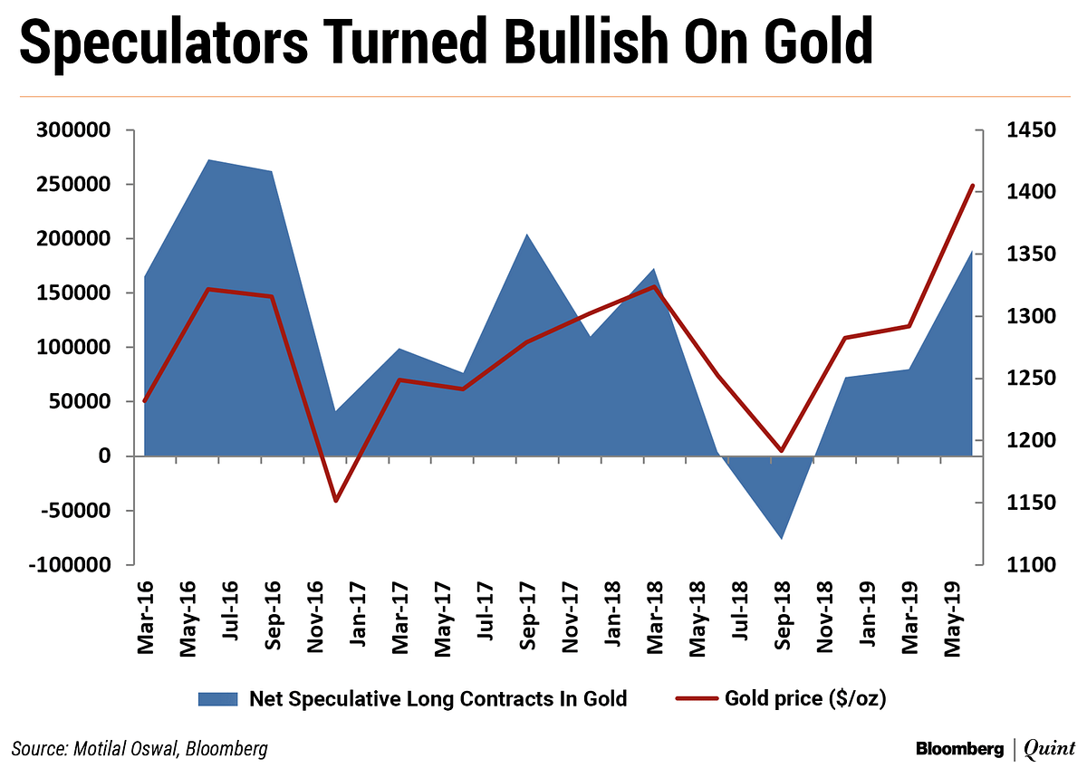 Will The Rally In Gold Prices Sustain?