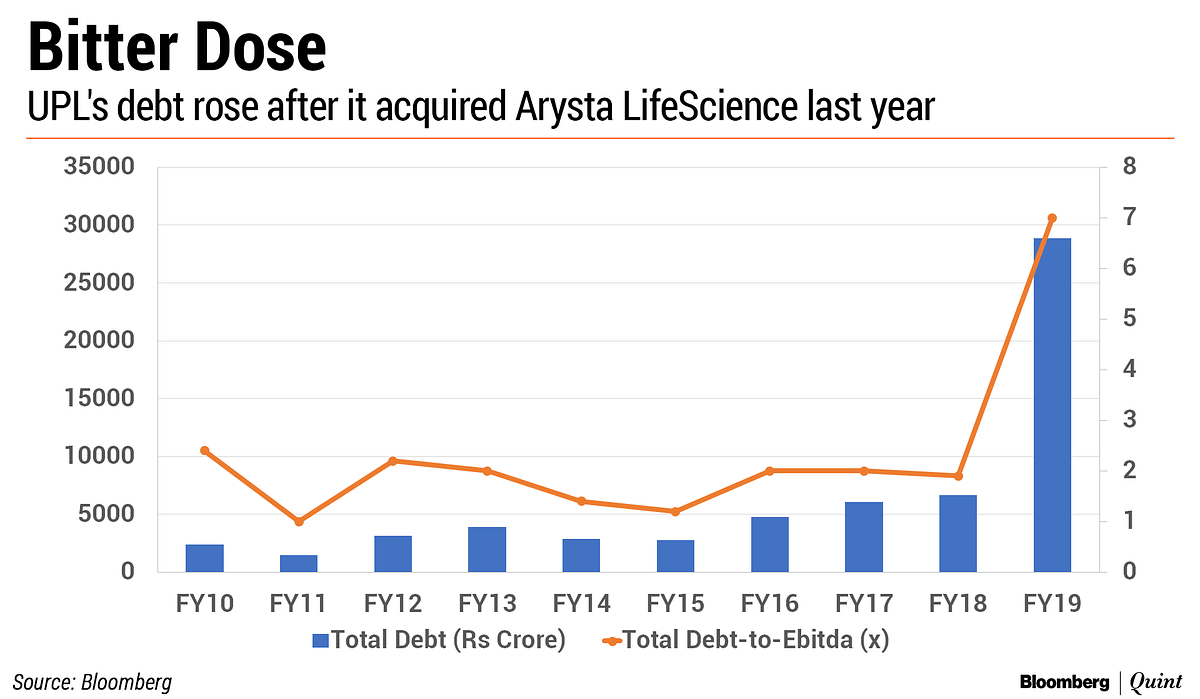 Nifty Companies' Debt Jumps The Most In Five Years
