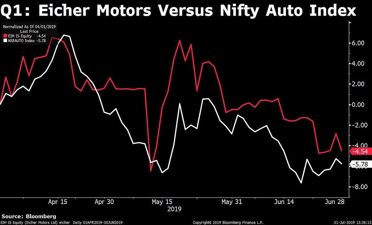 Q1 Results: Eicher Motors' Profit Misses Estimates; Margin Contracts
