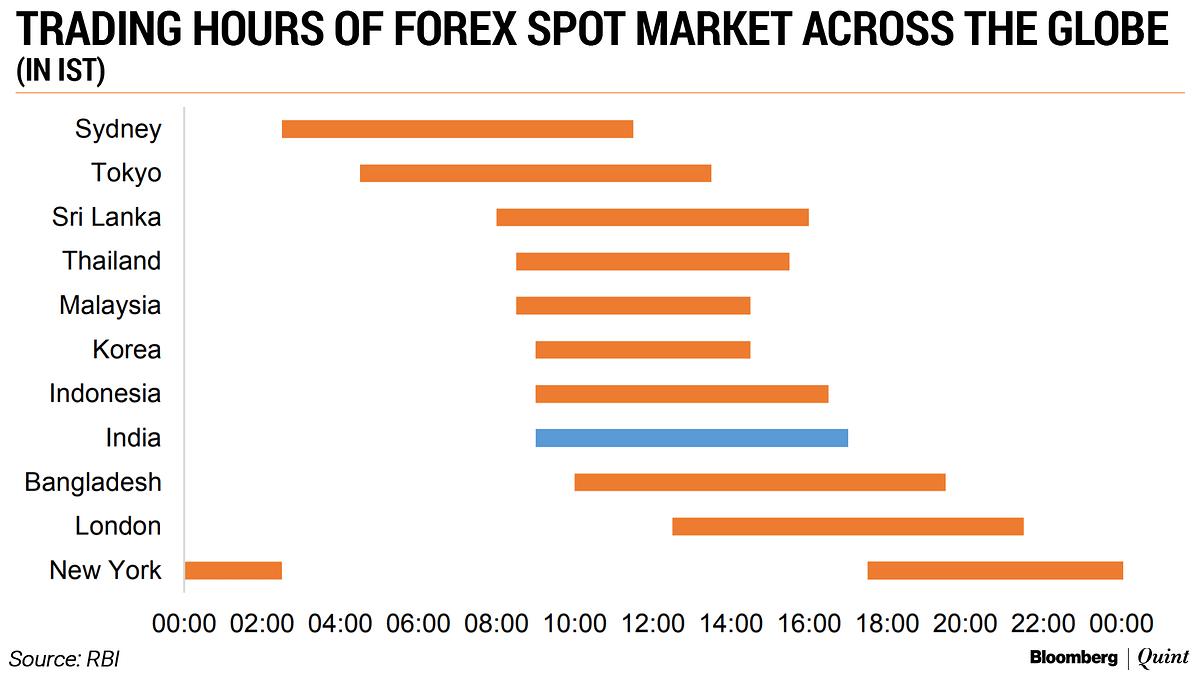 Apa yang Dimaksud dengan Spot Market?