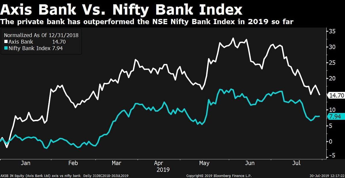 Q1 Results: Axis Bank's Profit Rises 95% But Still Misses Estimates