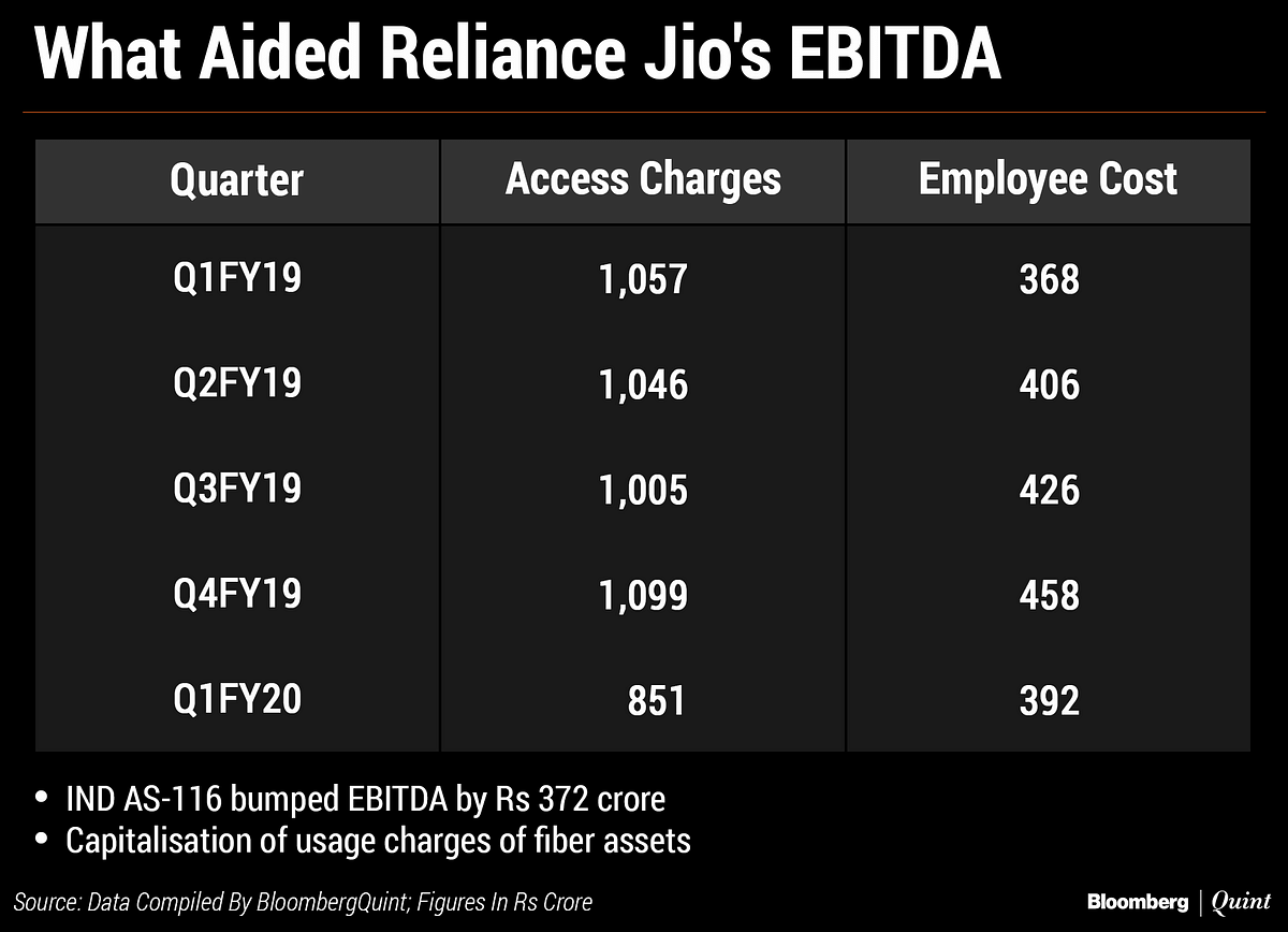 Decoding Reliance Industries' Transaction With Brookfield And Its June-Quarter Earnings