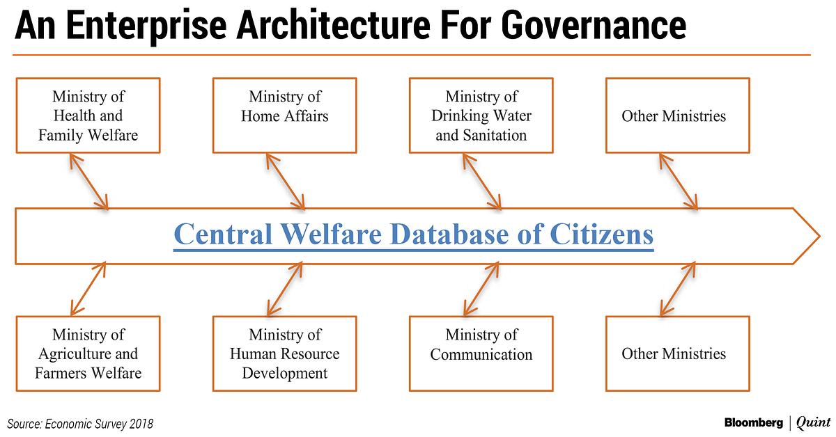 Economic Survey 2019: Government Should Create Central Welfare Database Of Citizens