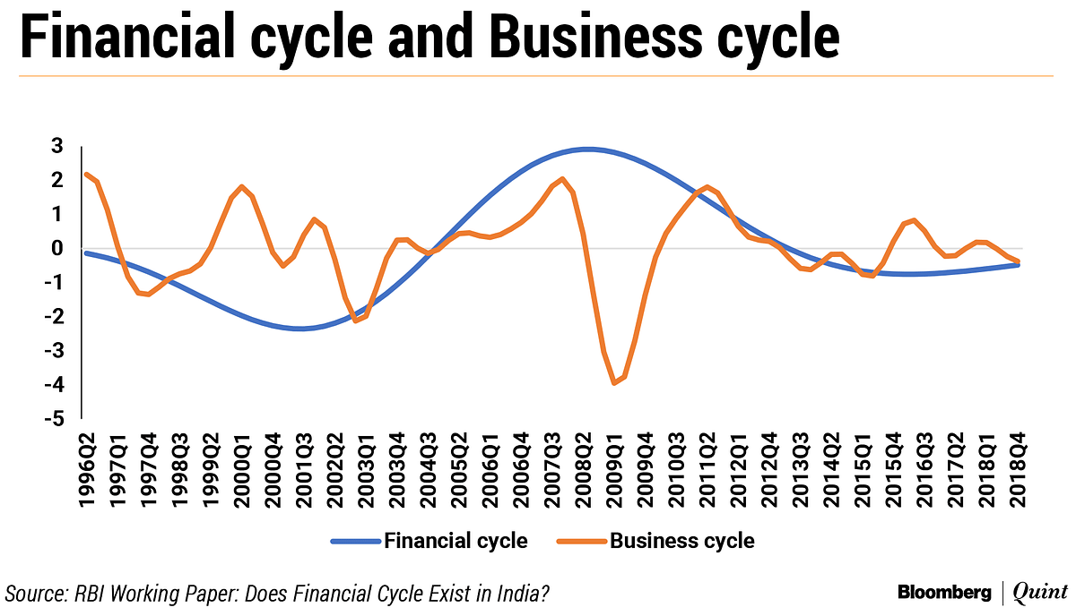 Financial Cycles Provide Early Warning Of Business Downturns, Says RBI Paper