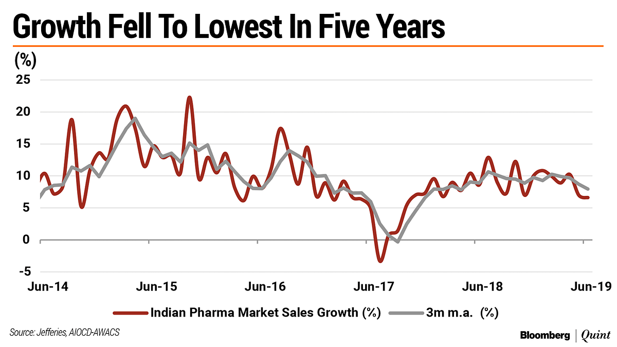 India's Pharma Market Grows At Slowest Pace In Five Years