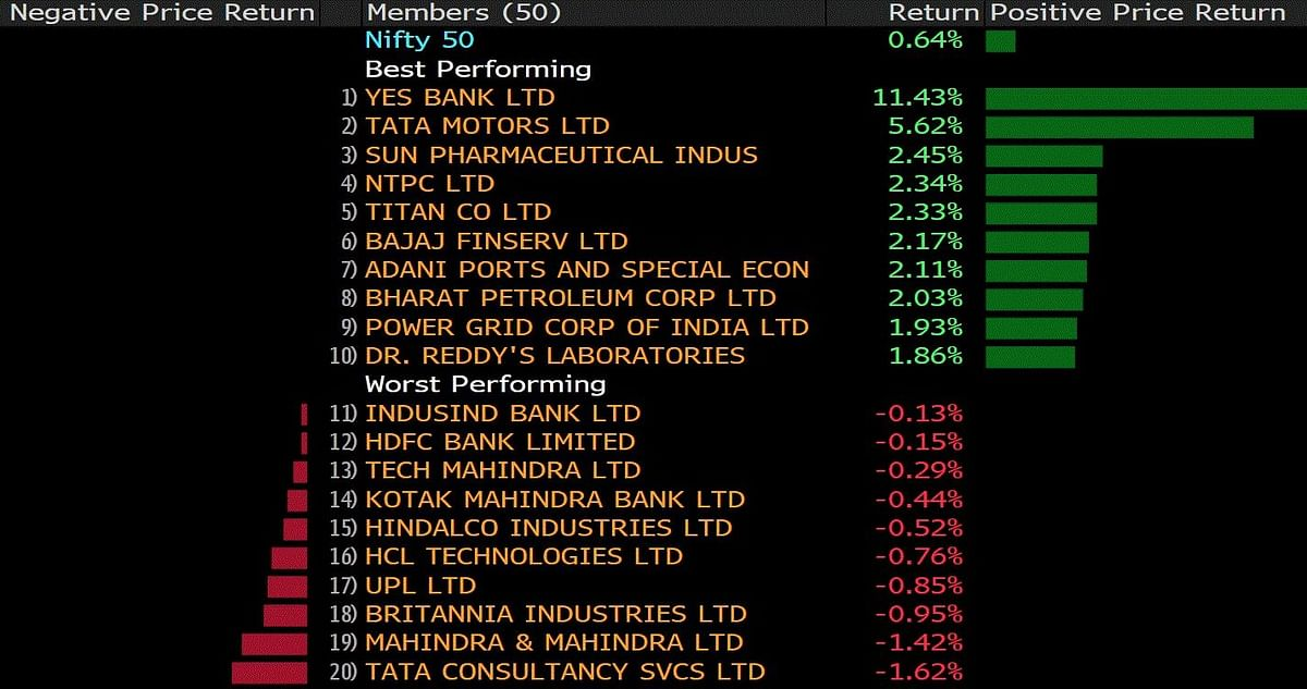 The best and the worst Nifty 50 performers. (Source: Bloomberg)